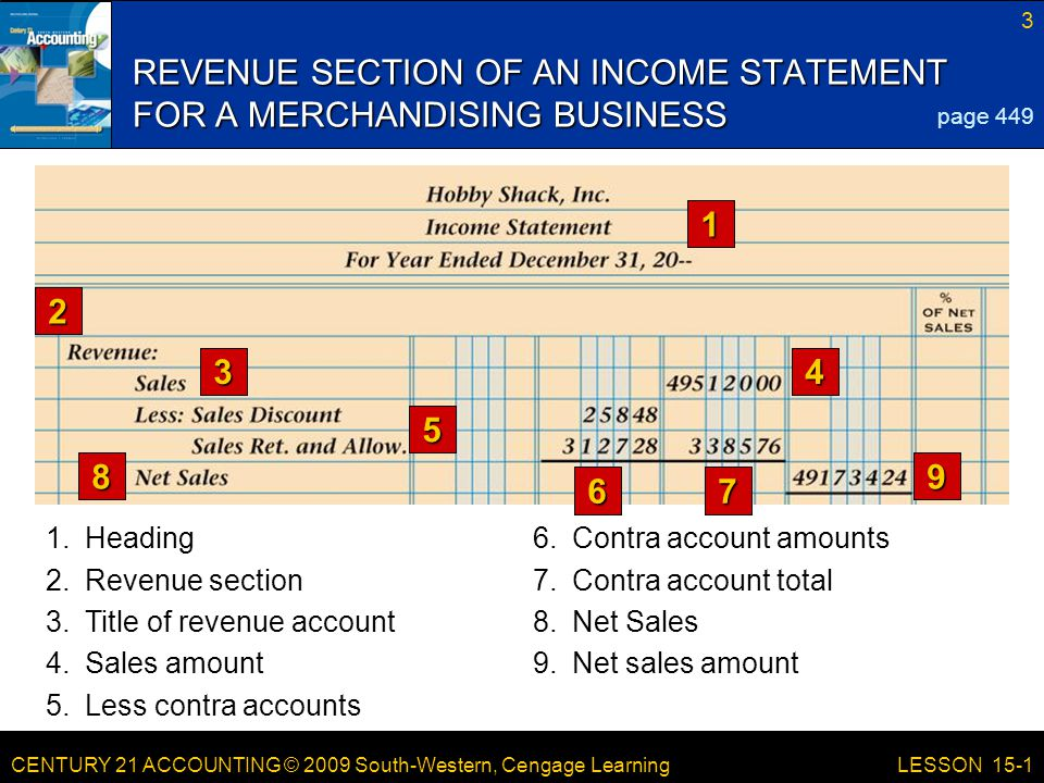CENTURY 21 ACCOUNTING © 2009 South-Western, Cengage Learning 3 LESSON 15-1 6.Contra account amounts REVENUE SECTION OF AN INCOME STATEMENT FOR A MERCHANDISING BUSINESS 1 2 34 5 67 89 1.Heading 7.Contra account total 3.Title of revenue account 8.Net Sales 4.Sales amount9.Net sales amount 5.Less contra accounts 2.Revenue section page 449