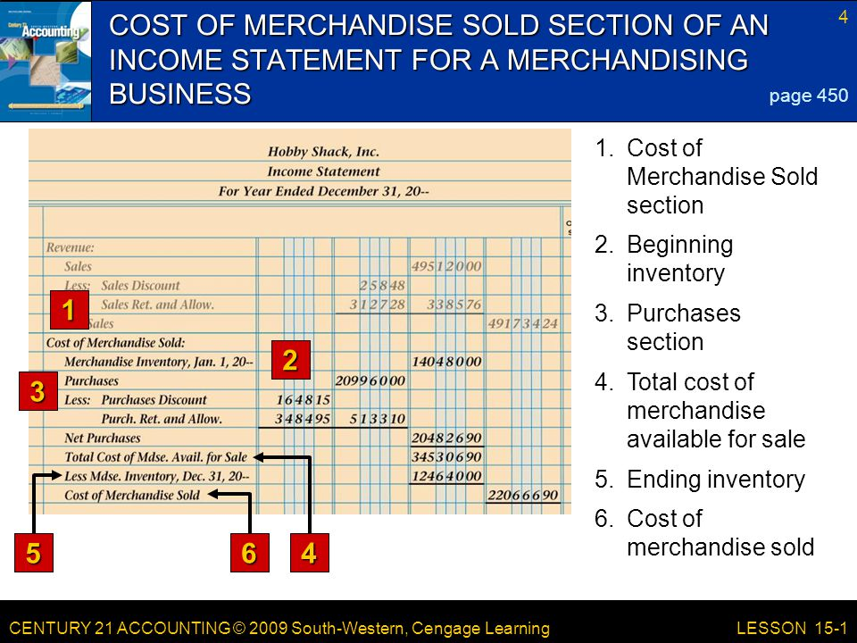 CENTURY 21 ACCOUNTING © 2009 South-Western, Cengage Learning 4 LESSON 15-1 COST OF MERCHANDISE SOLD SECTION OF AN INCOME STATEMENT FOR A MERCHANDISING BUSINESS 1 2 3 page 450 4 6 5 1.Cost of Merchandise Sold section 2.Beginning inventory 3.Purchases section 4.Total cost of merchandise available for sale 5.Ending inventory 6.Cost of merchandise sold