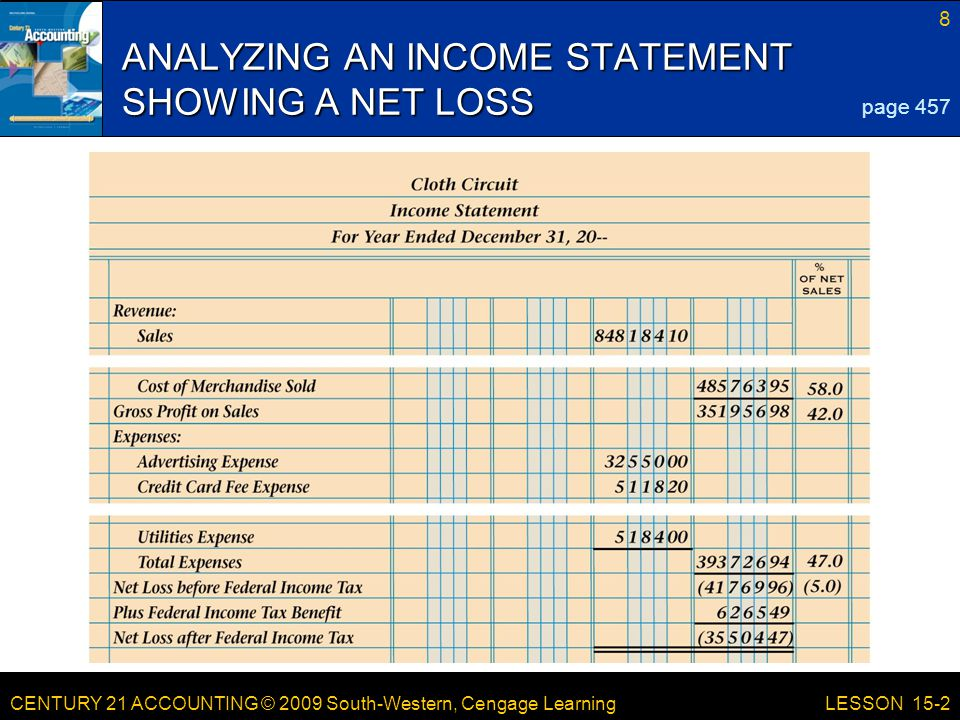 CENTURY 21 ACCOUNTING © 2009 South-Western, Cengage Learning 8 LESSON 15-2 ANALYZING AN INCOME STATEMENT SHOWING A NET LOSS page 457