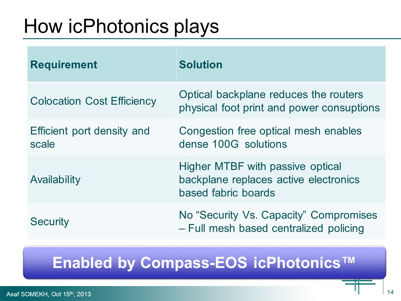 Asaf SOMEKH, Oct 15 th, 2013 How icPhotonics plays 14 RequirementSolution Colocation Cost Efficiency Optical backplane reduces the routers physical foot print and power consuptions Efficient port density and scale Congestion free optical mesh enables dense 100G solutions Availability Higher MTBF with passive optical backplane replaces active electronics based fabric boards Security No Security Vs.