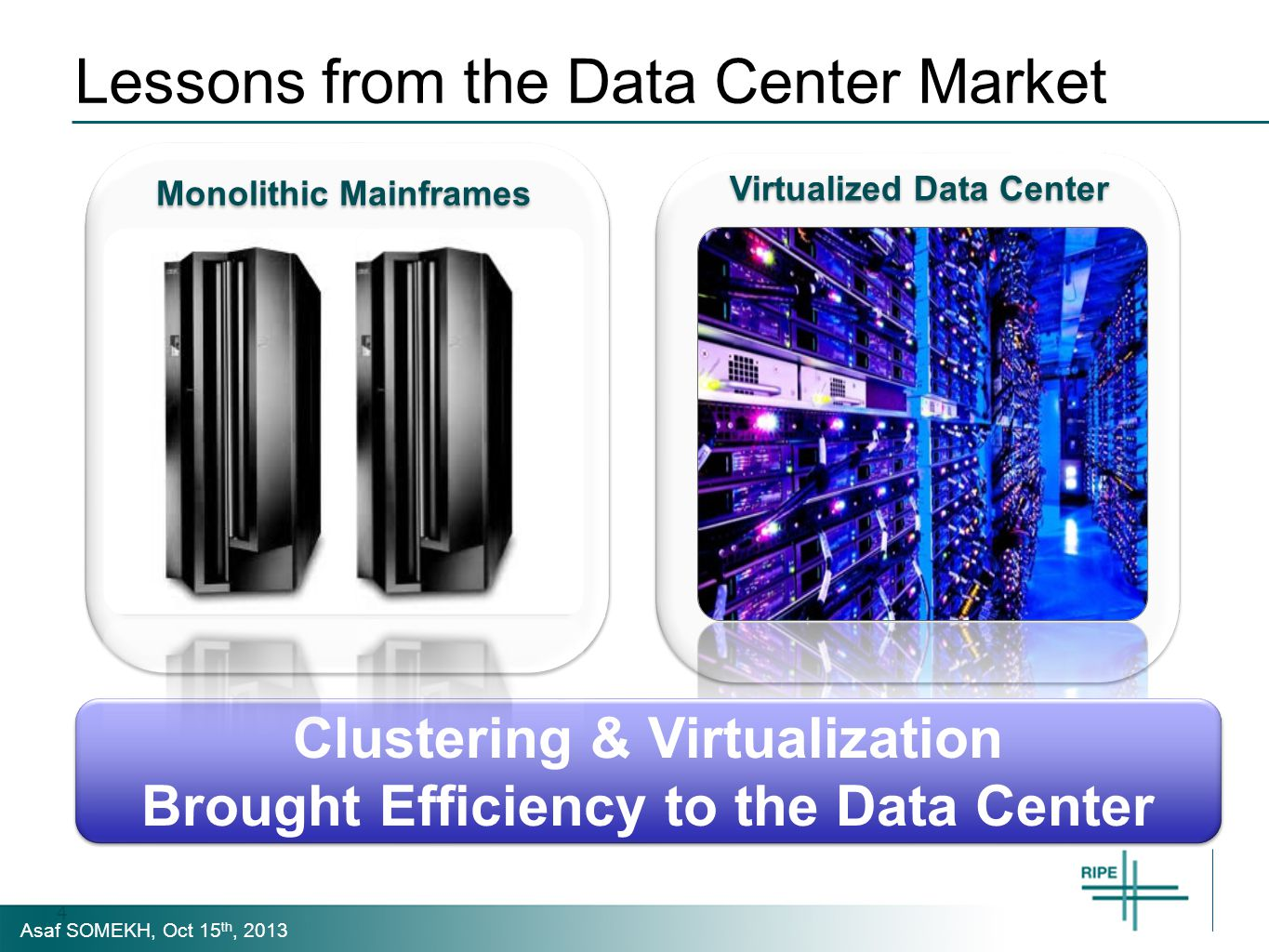 Asaf SOMEKH, Oct 15 th, 2013 Lessons from the Data Center Market Virtualized Data Center Clustering & Virtualization Brought Efficiency to the Data Center Monolithic Mainframes 4