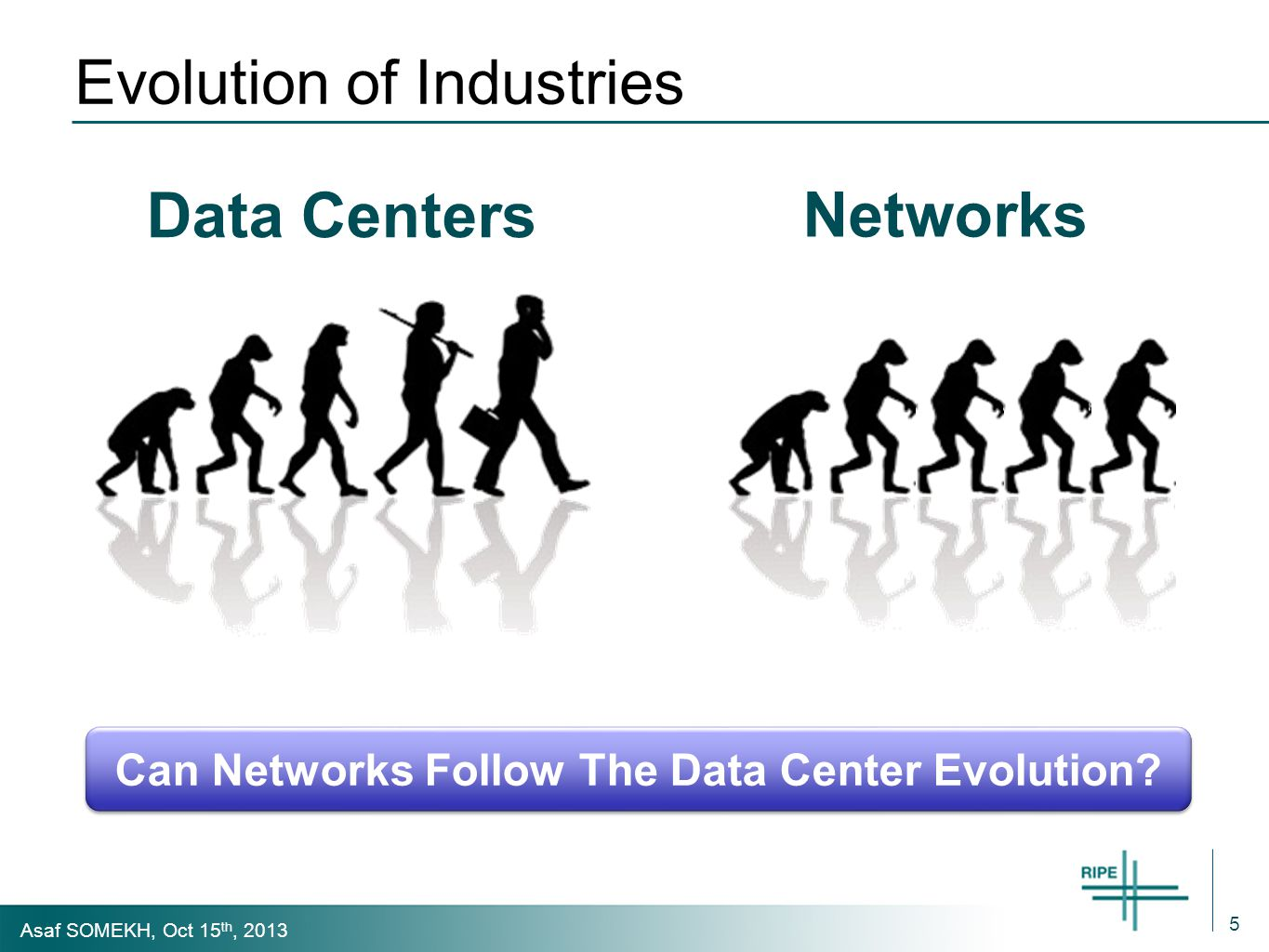 Asaf SOMEKH, Oct 15 th, 2013 Evolution of Industries 5 Data Centers Networks Can Networks Follow The Data Center Evolution
