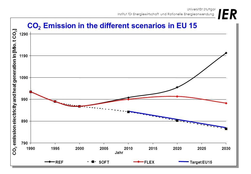 Universität Stuttgart Institut für Energiewirtschaft und Rationelle Energieanwendung IER CO 2 Emission in the different scenarios in EU 15 790 890 990 1090 1190 1290 199019952000200520102015202020252030 Jahr CO 2 emission electricity and heat generation in [Mio.