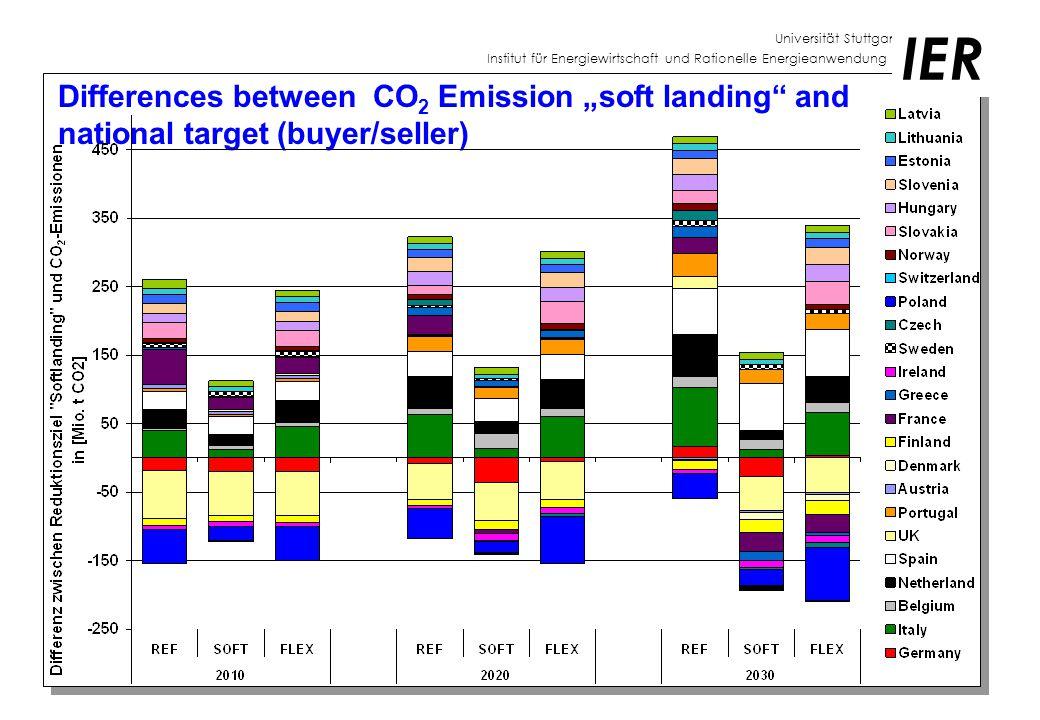"""Universität Stuttgart Institut für Energiewirtschaft und Rationelle Energieanwendung IER Differences between CO 2 Emission """"soft landing and national target (buyer/seller)"""