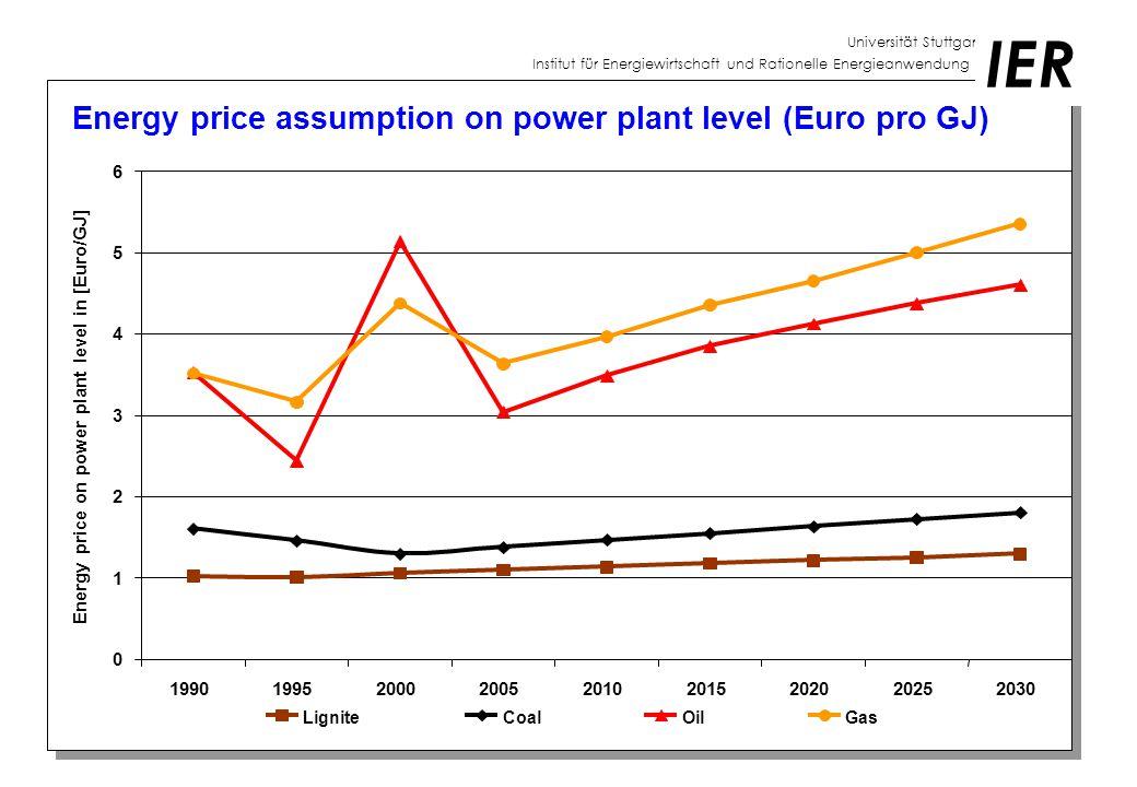 Universität Stuttgart Institut für Energiewirtschaft und Rationelle Energieanwendung IER Energy price differences on power plant level compared with Germany (tax included) in Euro/GJ Light Fuel Oil Heavy Fuel OilNatural GasSteam Coal France-0,260,00 -0,23 Austria0,07-0,190,180,00 Belgium / Lux-0,970,16 -1,30 0,03 Switzerland-2,680,00 Czech Republic-0,79-1,43-0,18-0,93 Denmark-1,030,00 Sweden-2,550,00 Poland-1,16-1,300,00-0,29 Netherlands1,401,80-0,740,00 Finland1,562,32-0,56-0,17 Greece3,411,33 Ireland-0,051,22-0,93-0,45 Italy3,480,19-0,510,11 Luxembourg0,64 Portugal1,39-0,40 Spain6,053,640,34 UK0,461,54-1,15-0,03 0,34 -1,30 -0,51