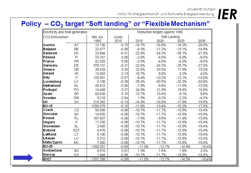 Universität Stuttgart Institut für Energiewirtschaft und Rationelle Energieanwendung IER Scenario definition Reference case (REF) CO2 - Emission target Soft landing for EU15 and national targets (SOFT) CO2 - Emission target Soft landing for EU27 (FLEX)