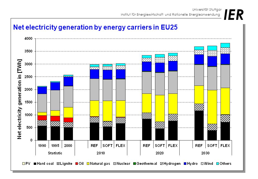 Universität Stuttgart Institut für Energiewirtschaft und Rationelle Energieanwendung IER Net electricity generation by energy carriers in EU25