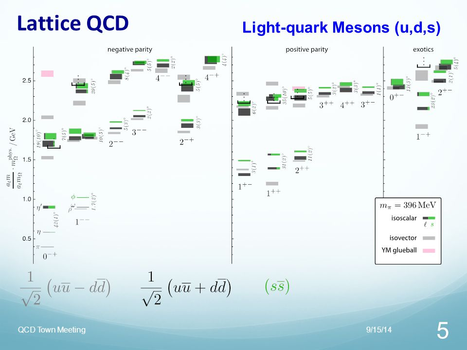 Lattice QCD 9/15/14QCD Town Meeting 6 Light-quark Mesons (u,d,s) States with non-trivial gluonic fields.