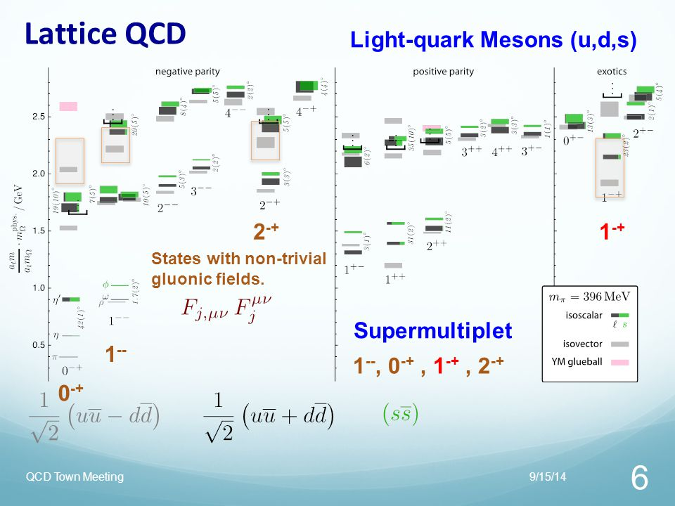 What about strange-quark States.9/15/14QCD Town Meeting 27 Non-exotic Hybrid.