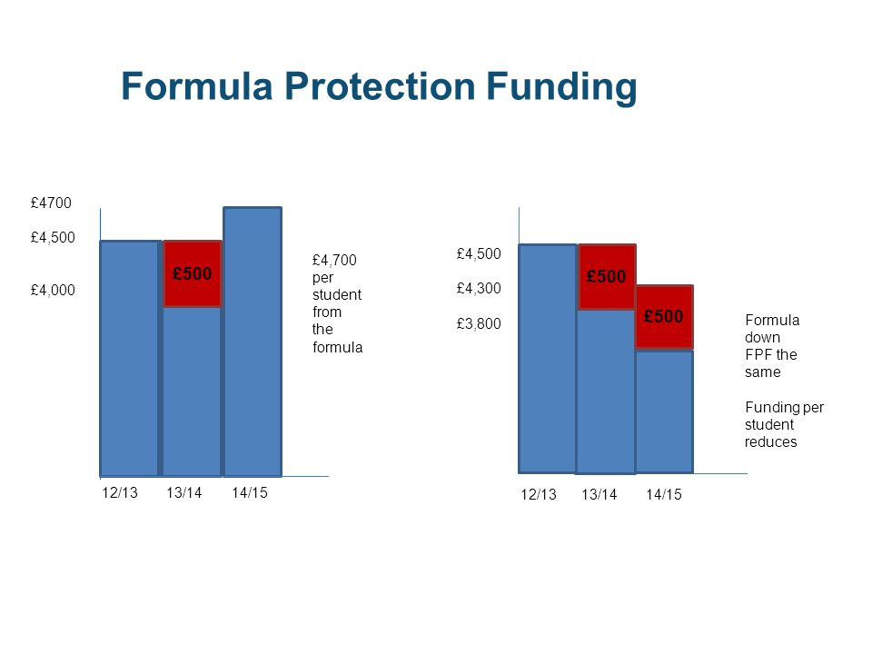 Formula Protection Funding £4,500 £4,300 £3,800 12/13 13/14 14/15 Formula down FPF the same Funding per student reduces £500 £4700 £4,500 £4,000 12/13