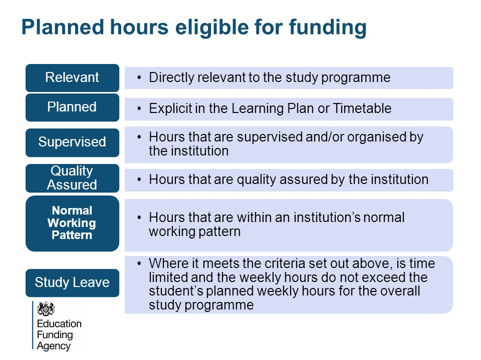 Planned hours eligible for funding Directly relevant to the study programme Relevant Explicit in the Learning Plan or Timetable Planned Hours that are