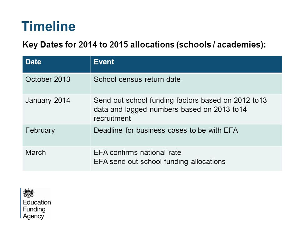 Timeline Key Dates for 2014 to 2015 allocations (schools / academies): DateEvent October 2013School census return date January 2014Send out school funding factors based on 2012 to13 data and lagged numbers based on 2013 to14 recruitment FebruaryDeadline for business cases to be with EFA MarchEFA confirms national rate EFA send out school funding allocations