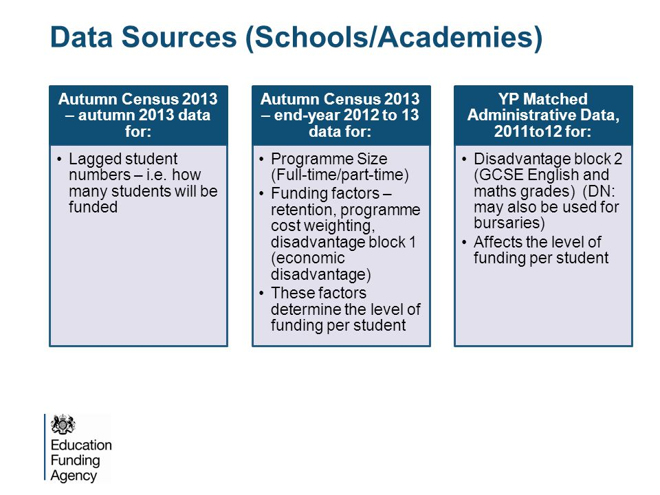 Data Sources (Schools/Academies) Autumn Census 2013 – autumn 2013 data for: Lagged student numbers – i.e. how many students will be funded Autumn Cens