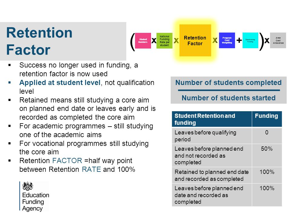  Success no longer used in funding, a retention factor is now used  Applied at student level, not qualification level  Retained means still studying a core aim on planned end date or leaves early and is recorded as completed the core aim  For academic programmes – still studying one of the academic aims  For vocational programmes still studying the core aim  Retention FACTOR =half way point between Retention RATE and 100% Student Retention and funding Funding Leaves before qualifying period 0 Leaves before planned end and not recorded as completed 50% Retained to planned end date and recorded as completed 100% Leaves before planned end date and recorded as completed 100% Program Cost Weighting Disadvantag Funding Area Cost Allowance Student Numbers National Funding Rate per student ( ) Retention Factor Number of students completed Number of students started