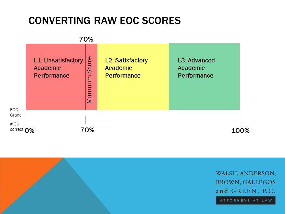CONVERTING RAW EOC SCORES L1: Unsatisfactory Academic Performance L2: Satisfactory Academic Performance L3: Advanced Academic Performance EOC Grade Minimum Score # Qs correct 70% 0%100%