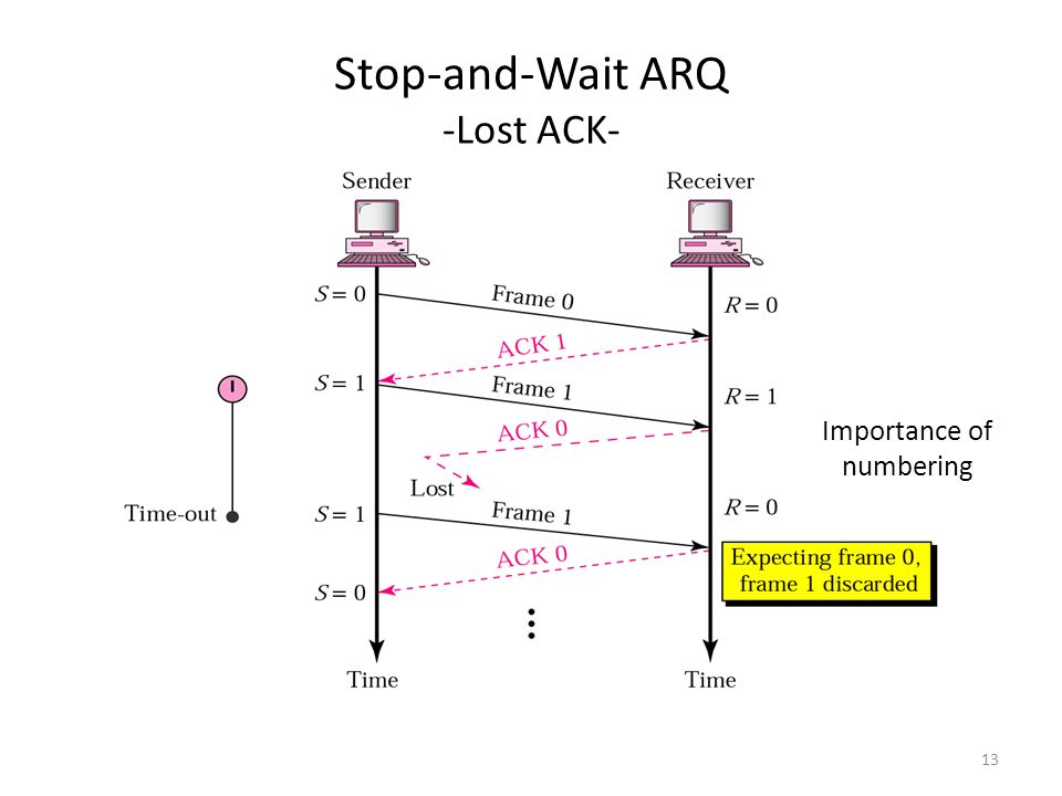 13 Stop-and-Wait ARQ -Lost ACK- Importance of numbering