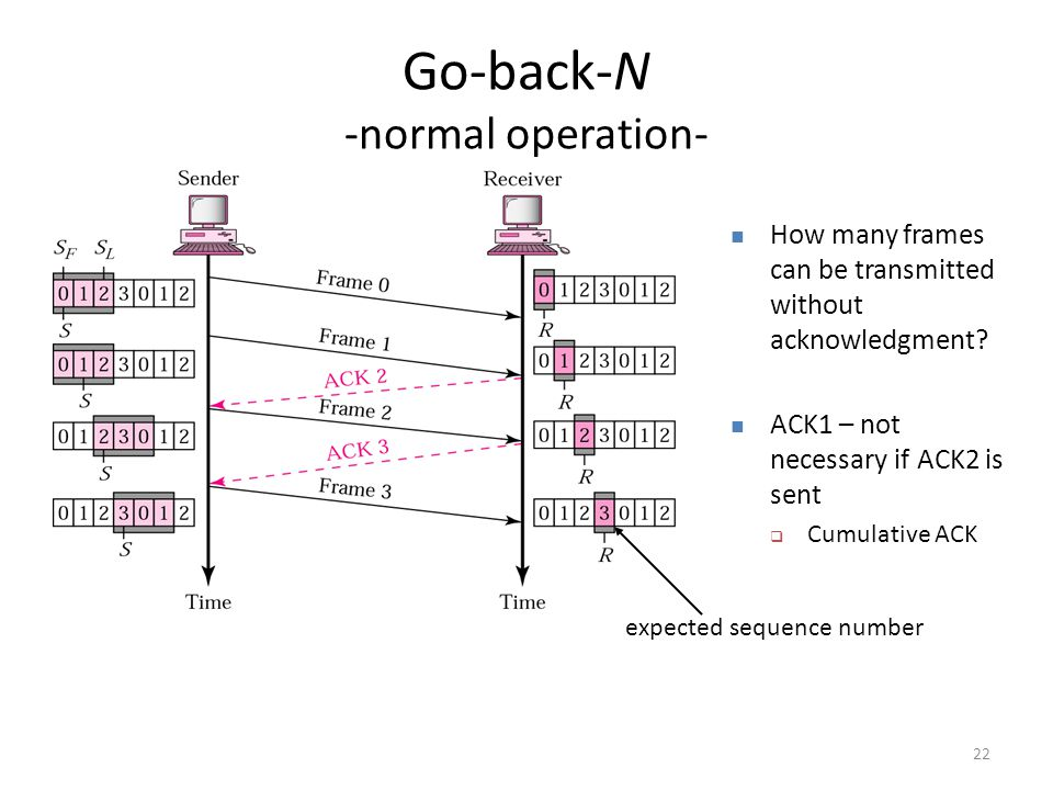 22 Go-back-N -normal operation- How many frames can be transmitted without acknowledgment.