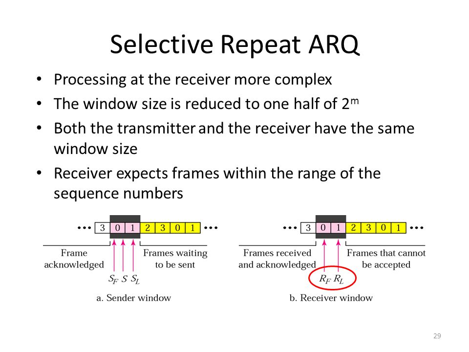 29 Selective Repeat ARQ Processing at the receiver more complex The window size is reduced to one half of 2 m Both the transmitter and the receiver have the same window size Receiver expects frames within the range of the sequence numbers