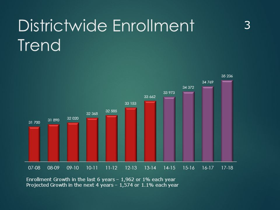 Districtwide Enrollment Trend 3 Enrollment Growth in the last 6 years – 1,962 or 1% each year Projected Growth in the next 4 years – 1,574 or 1.1% each year