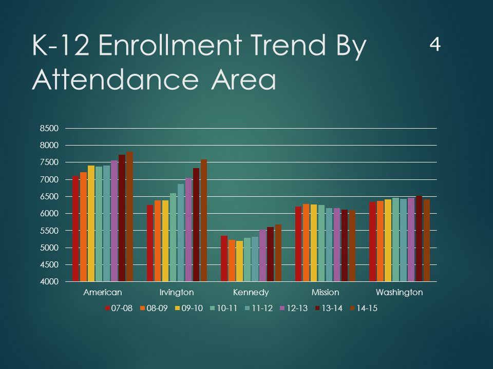 Leitch/Warm Springs Enrollment Trend 5 Enrollment Growth in the last 6 years – 540 students or 5.9% each year Projected Growth in the next 4 years – 290 students or 4.3% each year