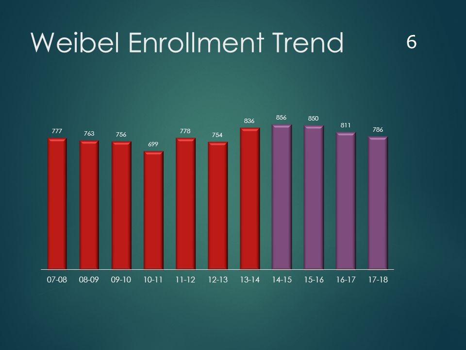 Weibel Enrollment Trend 6
