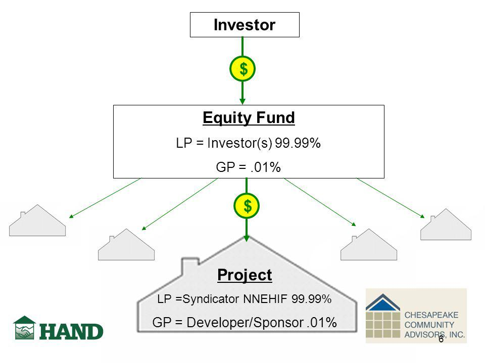 Investor Equity Fund LP = Investor(s) 99.99% GP =.01% Project LP =Syndicator NNEHIF 99.99% GP = Developer/Sponsor.01% $ $ 6