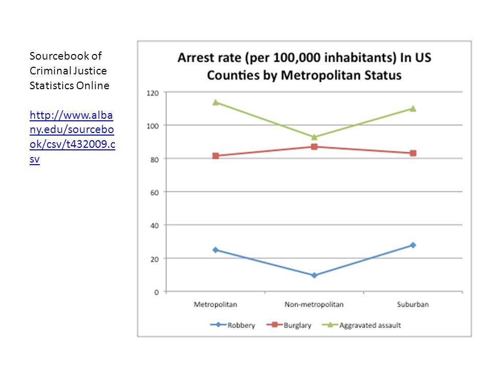Sourcebook of Criminal Justice Statistics Online http://www.alba ny.edu/sourcebo ok/csv/t432009.c sv