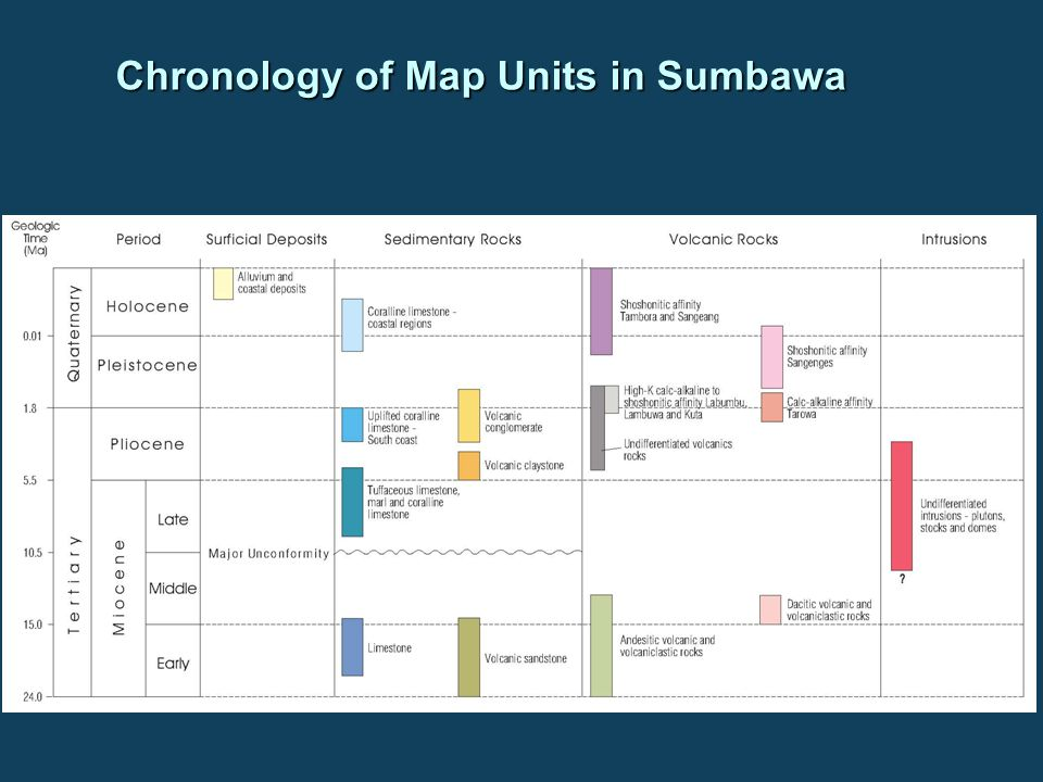 Chronology of Map Units in Sumbawa