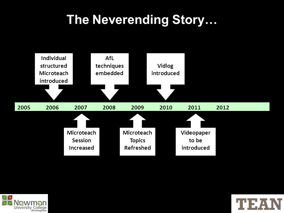 The Neverending Story… 20052006200720082009201020112012 Individual structured Microteach introduced Microteach Session Increased Microteach Topics Refreshed AfL techniques embedded Vidlog introduced Videopaper to be introduced