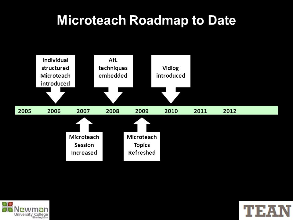 Microteach Roadmap to Date 20052006200720082009201020112012 Individual structured Microteach introduced Microteach Session Increased Microteach Topics