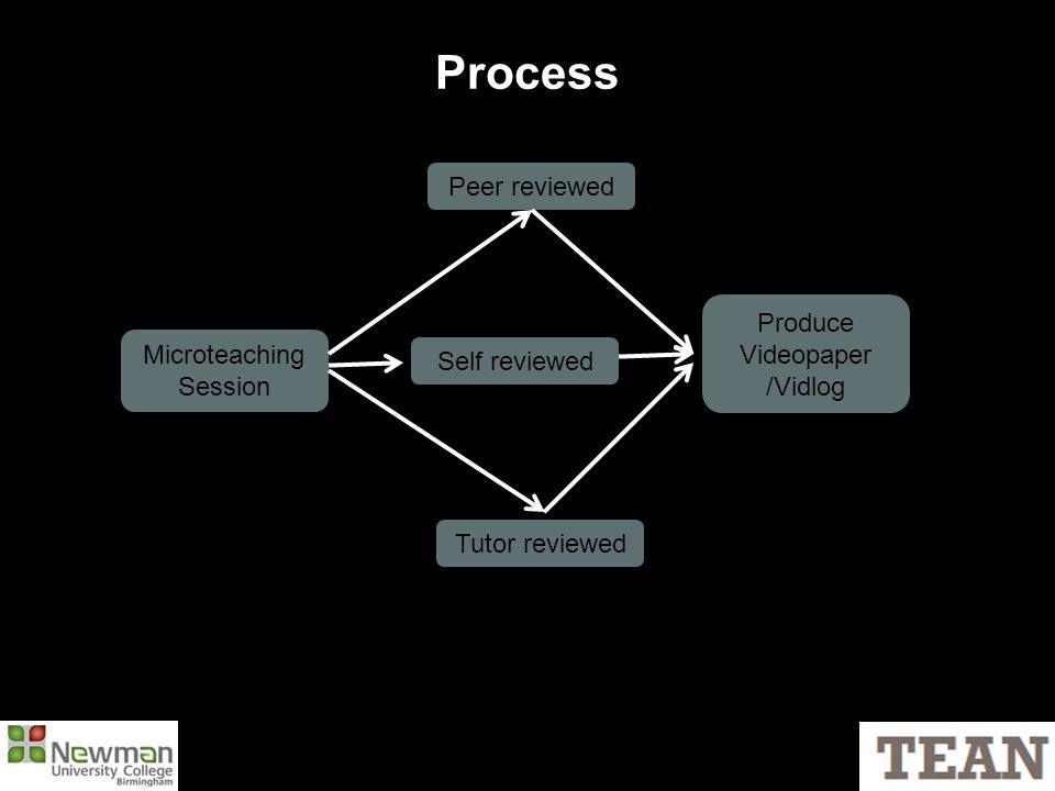 Process Microteaching Session Peer reviewed Tutor reviewed Produce Videopaper /Vidlog Self reviewed