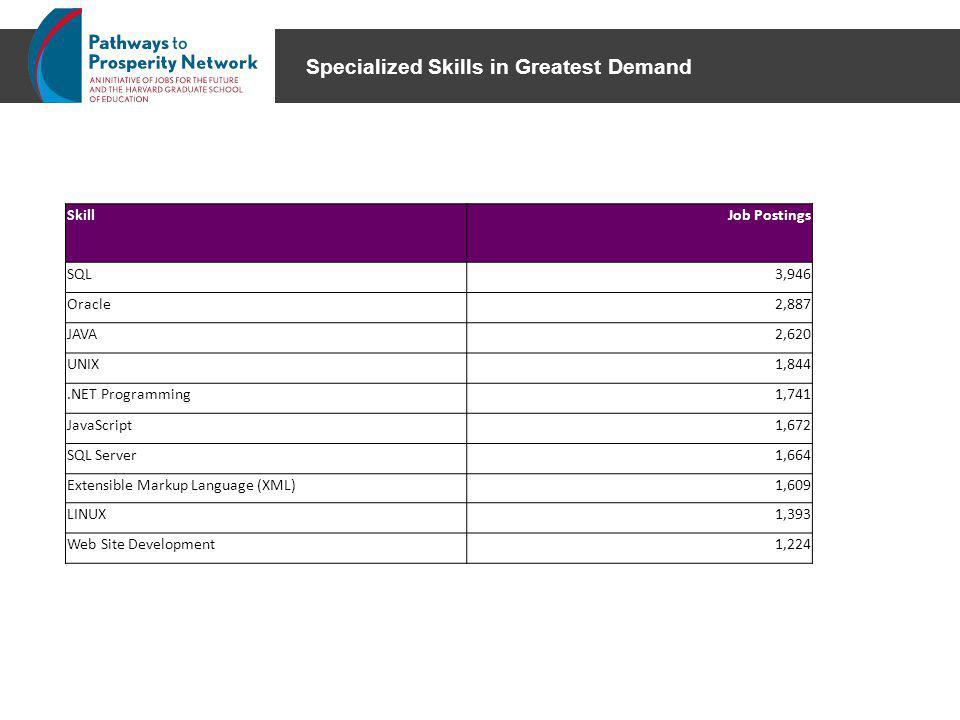 Specialized Skills in Greatest Demand SkillJob Postings SQL3,946 Oracle2,887 JAVA2,620 UNIX1,844.NET Programming1,741 JavaScript1,672 SQL Server1,664