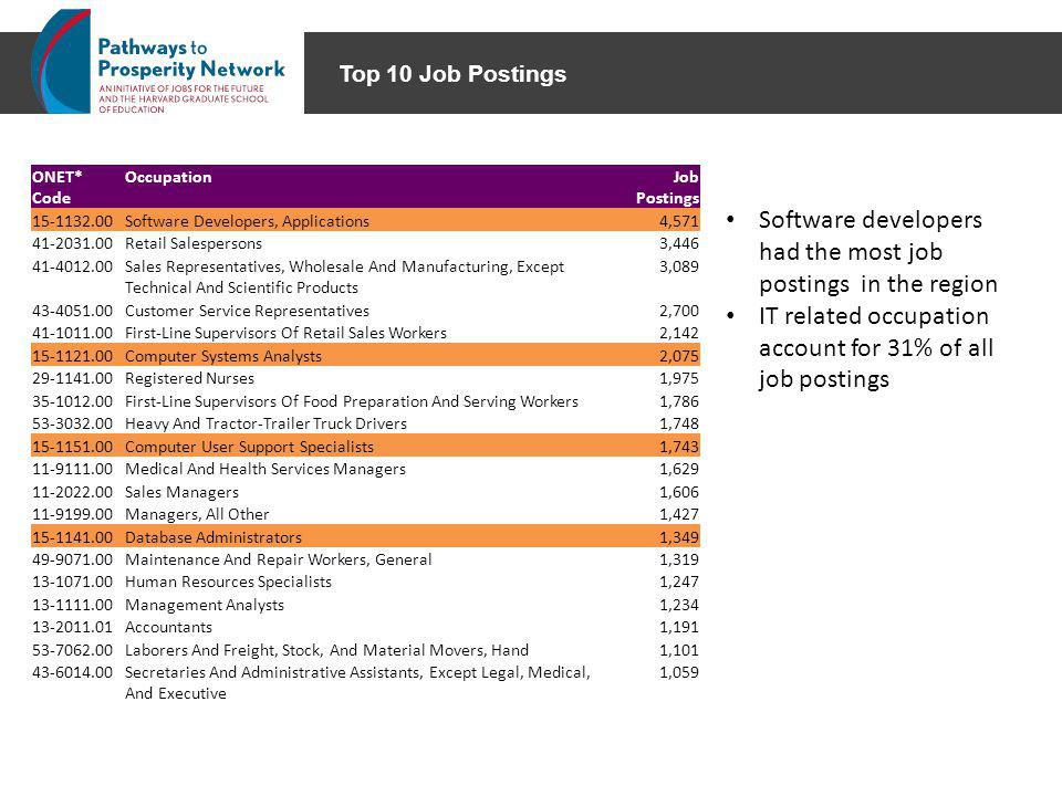 Top 10 IT Occupations ONET* CodeOccupationJob Postings 15-1132.00Software Developers, Applications4,560 15-1121.00Computer Systems Analysts2,069 15-1151.00Computer User Support Specialists1,736 15-1141.00Database Administrators1,349 15-1142.00Network And Computer Systems Administrators967 15-1131.00Computer Programmers881 15-1199.08Business Intelligence Analysts845 15-1199.01Software Quality Assurance Engineers And Testers806 15-1134.00Web Developers692 15-1199.02Computer Systems Engineers/Architects651