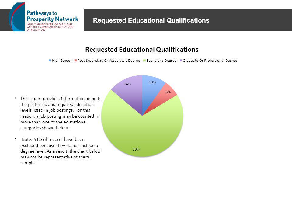 Requested Educational Qualifications This report provides information on both the preferred and required education levels listed in job postings.