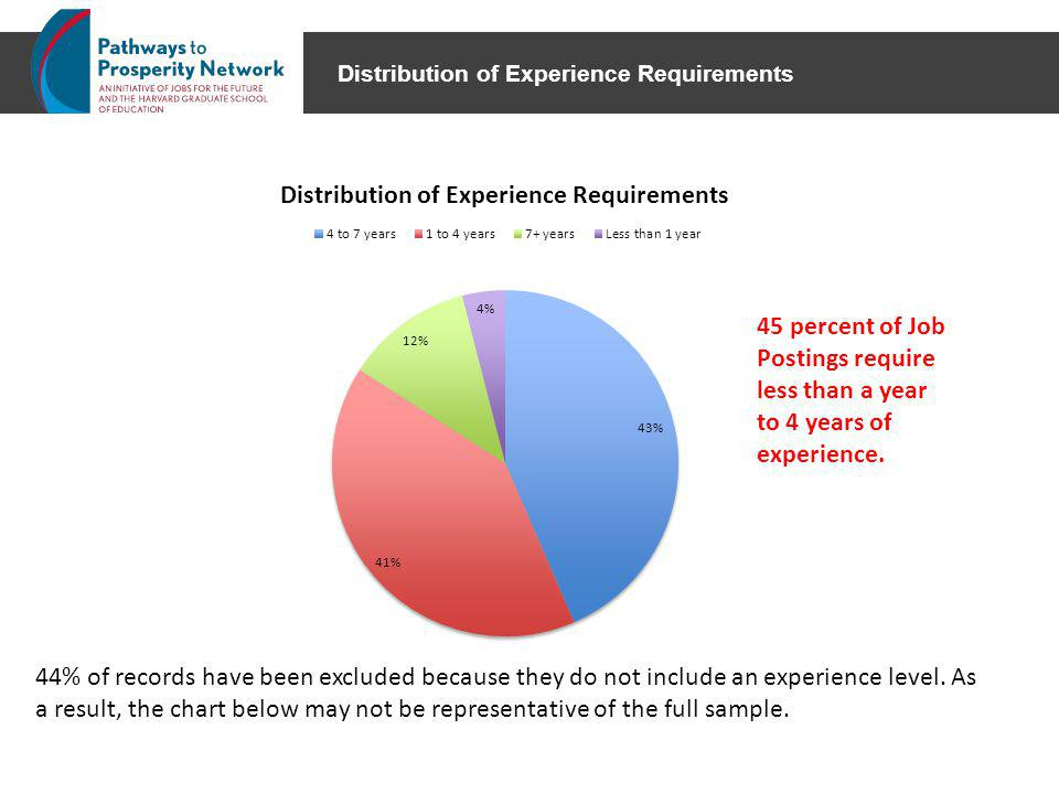 Distribution of Experience Requirements 44% of records have been excluded because they do not include an experience level.