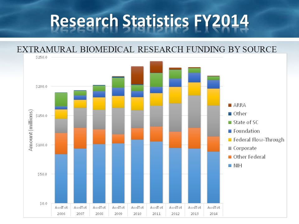 EXTRAMURAL BIOMEDICAL RESEARCH FUNDING BY SOURCE