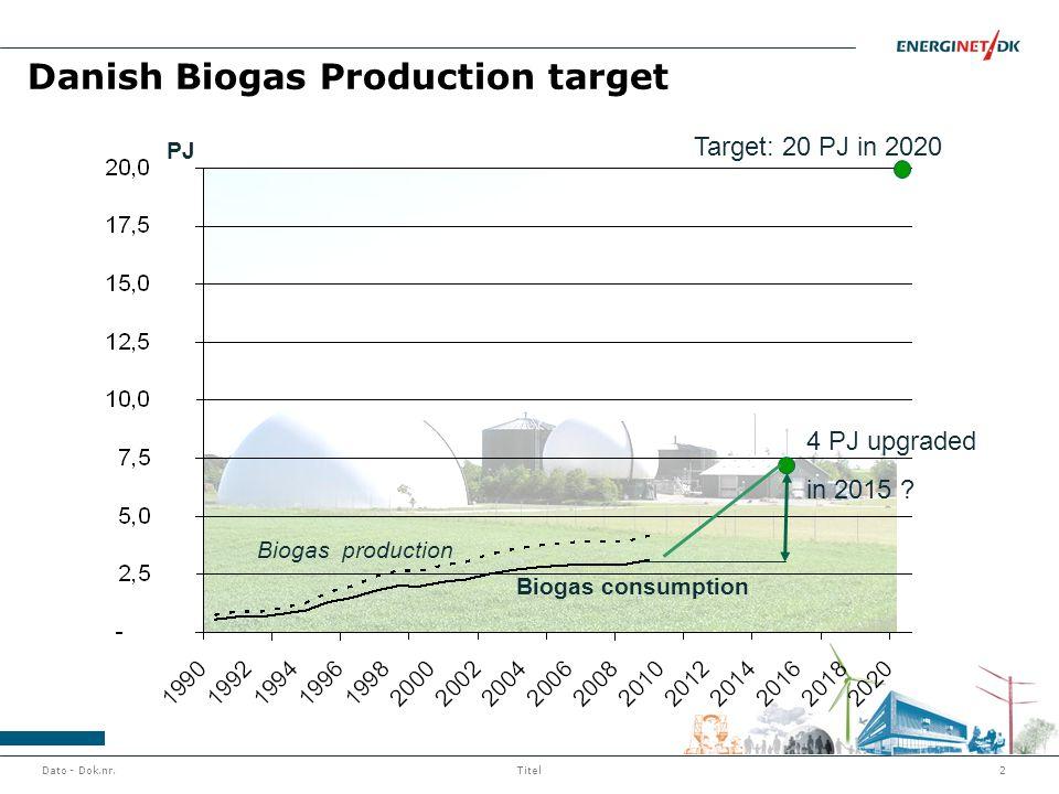 Dato - Dok.nr.2Titel Danish Biogas Production target Biogas production Biogas consumption Target: 20 PJ in 2020 4 PJ upgraded in 2015 ? PJ