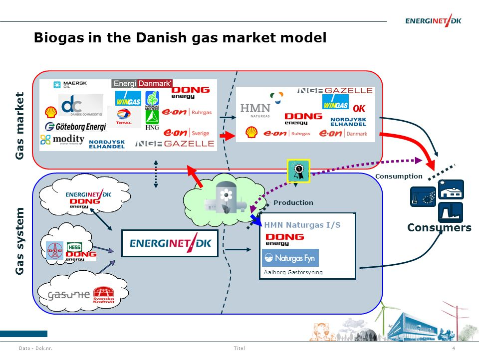 Dato - Dok.nr.4Titel Biogas in the Danish gas market model Aalborg Gasforsyning Tilstødende Lager Tilstødende systemer Tilstødende systemer Tilstødend