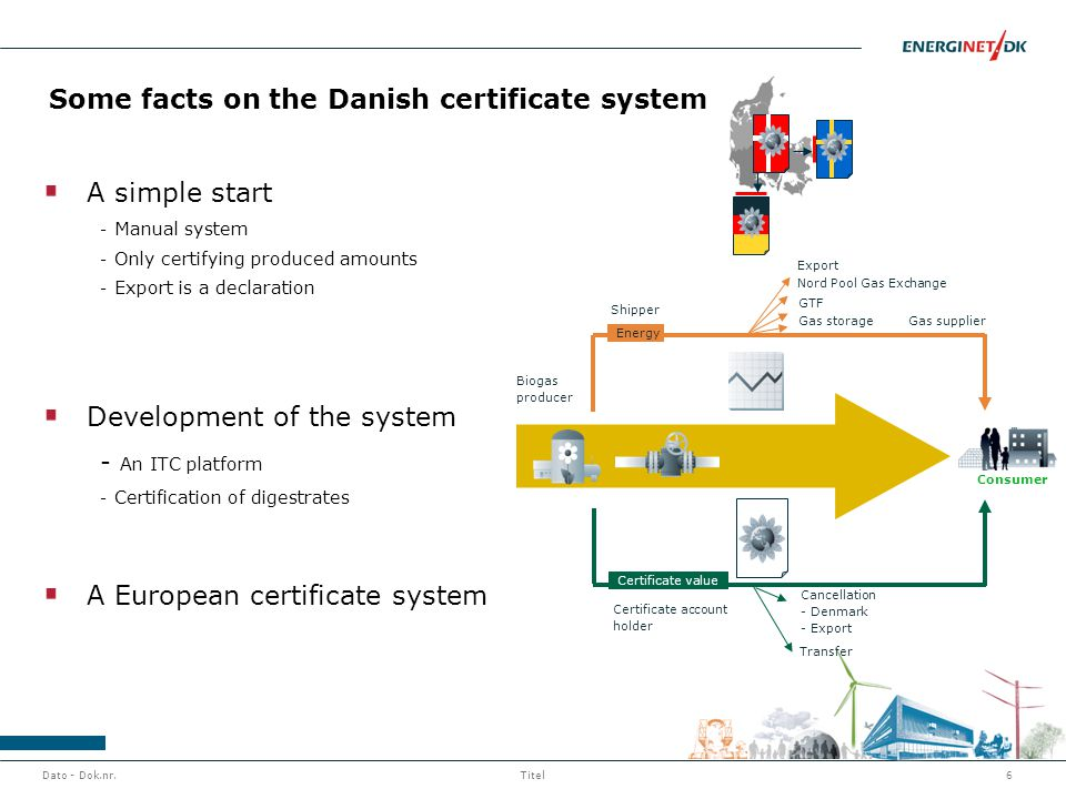 Dato - Dok.nr.6Titel Some facts on the Danish certificate system Certificate account holder Biogas producer Shipper Gas supplier GTF Nord Pool Gas Exchange Gas storage Transfer Cancellation - Denmark - Export Energy Certificate value Export Consumer A simple start - Manual system - Only certifying produced amounts - Export is a declaration Development of the system - An ITC platform - Certification of digestrates A European certificate system