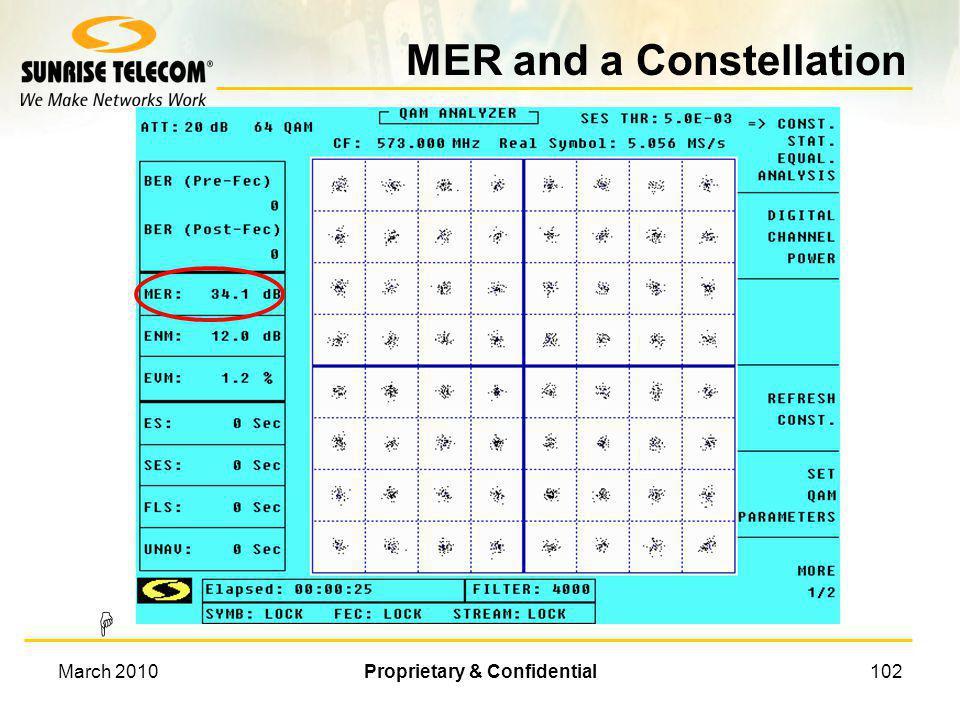 March 2010Proprietary & Confidential101 Vectors and 16 QAM 10 11 01 00 10 11 Q 90° I 0° 10101110 1011 1111 01 00 0001 0000 0101 0100 I 180° Q 270° 101