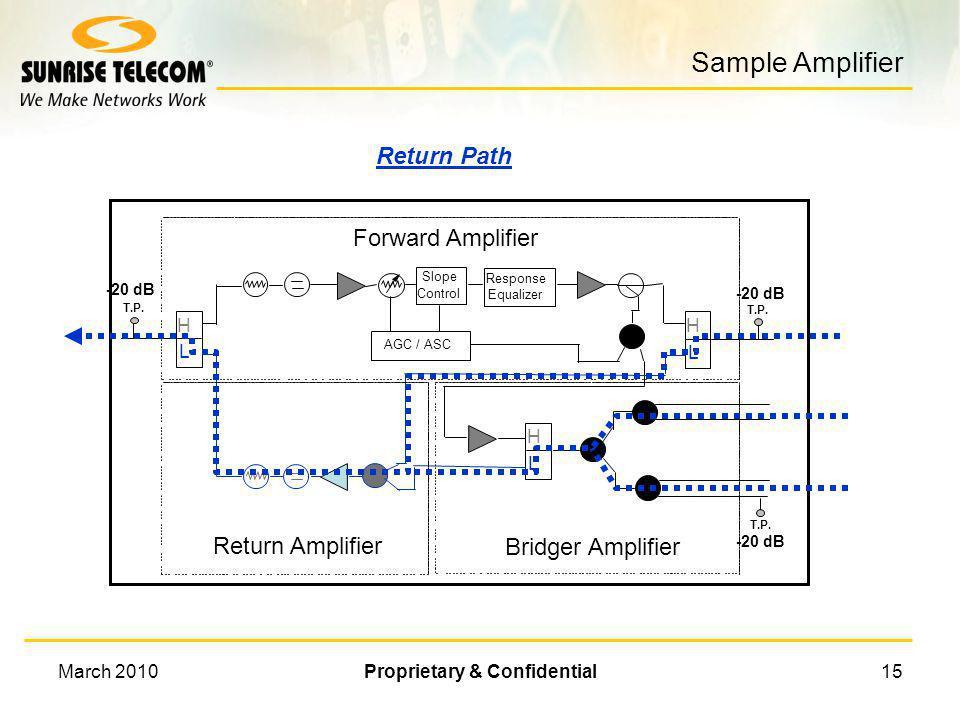 March 2010Proprietary & Confidential14 What is the Return Path Return Equip. R H L R Return Signal Path Signal flow in the return path is from the cus