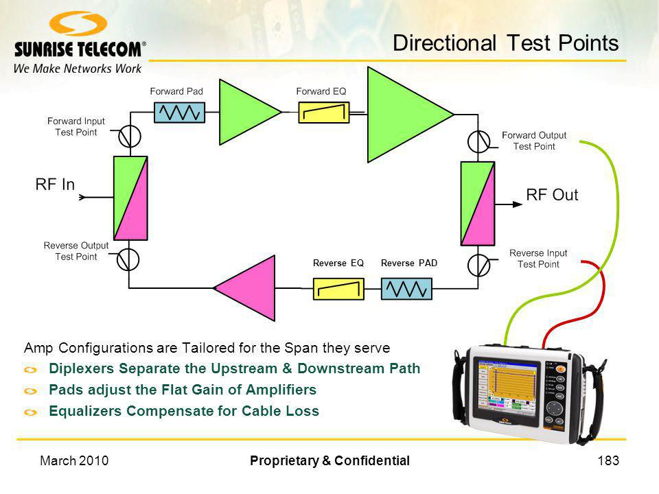 March 2010Proprietary & Confidential182 Bi-directional Test Point Typical Amp diagrams How to connect Splitter Set the Test Point Loss to 3 dB to comp