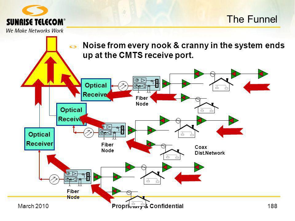 March 2010Proprietary & Confidential187 The Typical Return H L Fiber Node Optical Receiver Optical Receiver Optical Receiver Coax Dist.Network H L Fib