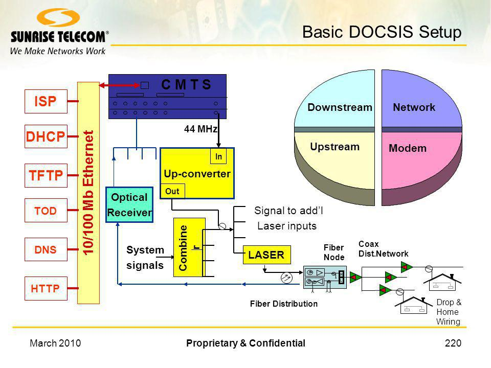 March 2010Proprietary & Confidential219 DOCSIS 3.0 Reference Architecture Courtesy of Cable Labs ®