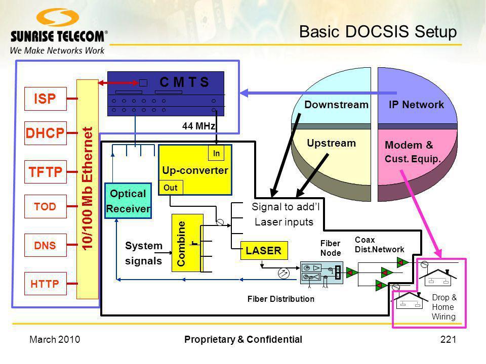 March 2010Proprietary & Confidential220 Basic DOCSIS Setup Fiber Distribution Coax Dist.Network Drop & Home Wiring H L Fiber Node 10/100 Mb Ethernet D