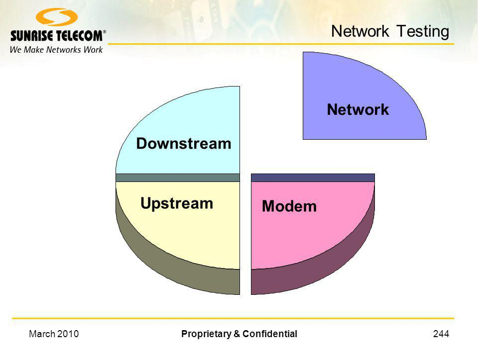 March 2010Proprietary & Confidential243 Upstream Detail Upstream transmit level Lost Packets Upstream Block Error Rate