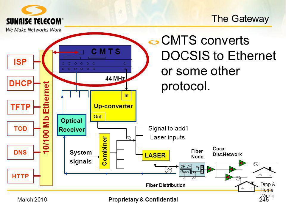 March 2010Proprietary & Confidential244 Network Testing Upstream Downstream Network Modem