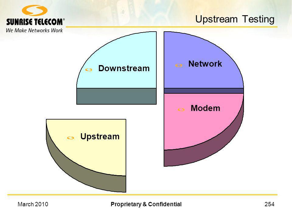 March 2010Proprietary & Confidential253 Downstream Testing Upstream Downstream Network Modem