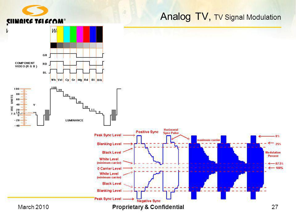 March 2010Proprietary & Confidential26 Analog Channel in Time