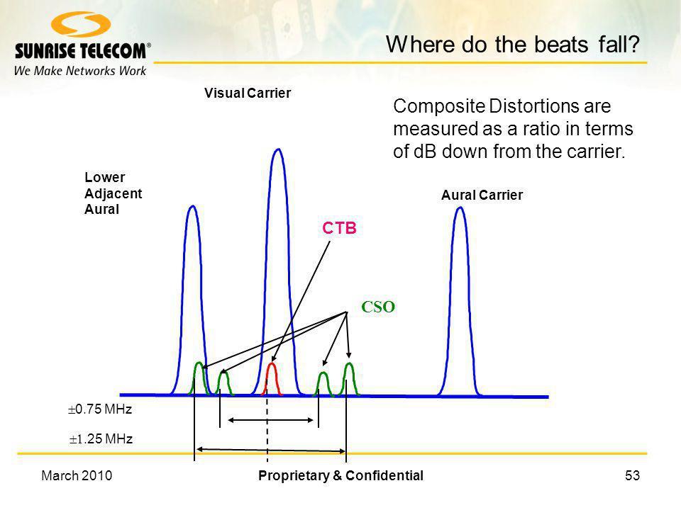 March 2010Proprietary & Confidential52 Third Order Inter-modulation 61.25 MHz211.25 MHz271.25 MHz 272.50 MHz 121.25 MHz CTB 3IM = ± f 1 ± f 2 ± f 3